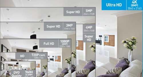 Rezolutiile camerelor de supraveghere: HD, Full HD, 4MP, 5MP, 4K