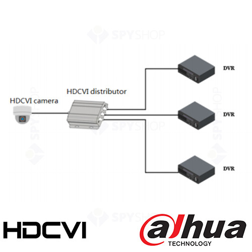 Distribuitor HDCVI cu 4 porturi Dahua TP2600
