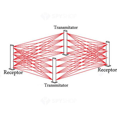 Set bariera fotoelectrica IR activ Optex RN4/25-75