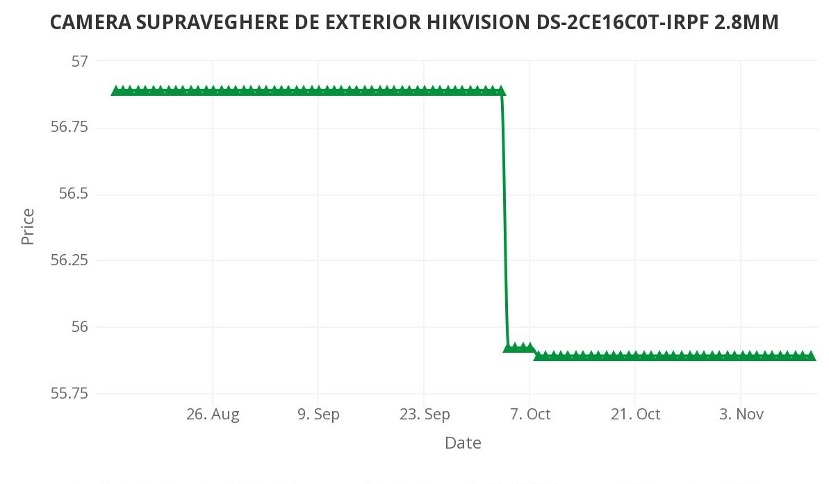 CAMERA SUPRAVEGHERE DE EXTERIOR HIKVISION DS-2CE16C0T-IRPF 2.8MM