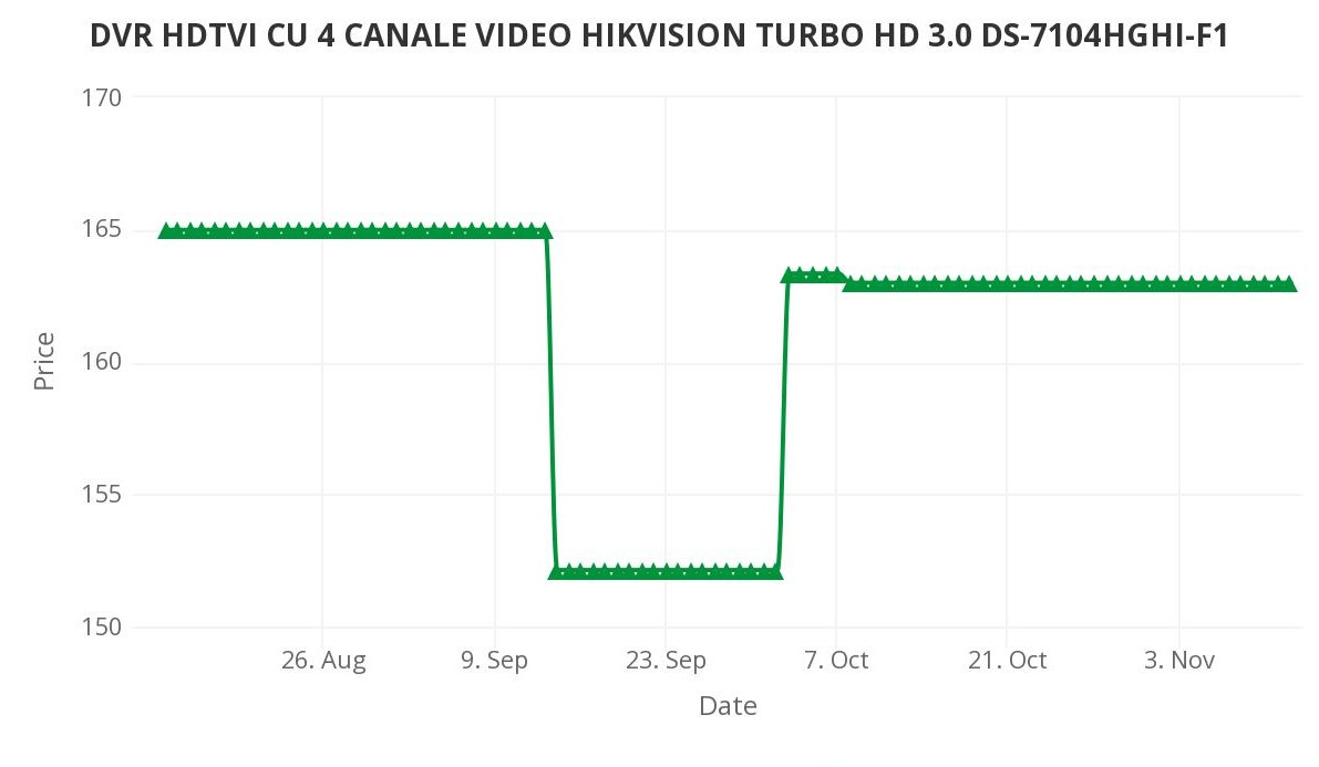 DVR HDTVI CU 4 CANALE VIDEO HIKVISION TURBO HD 3.0 DS-7104HGHI-F1