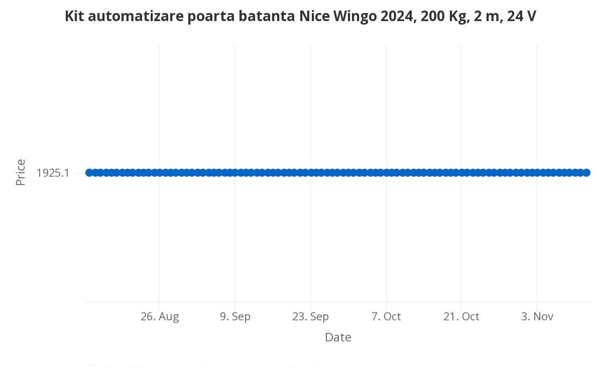Kit automatizare poarta batanta Nice Wingo 2024, 200 Kg, 2 m, 24 V