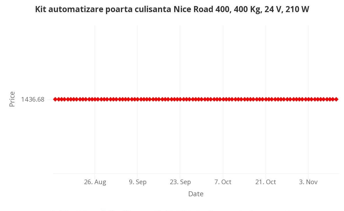 Kit automatizare poarta culisanta Nice Road 400, 400 Kg, 24 V, 210 W