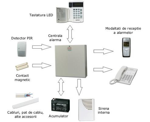 componente sistem alarma