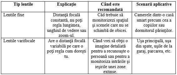 lentile cctv